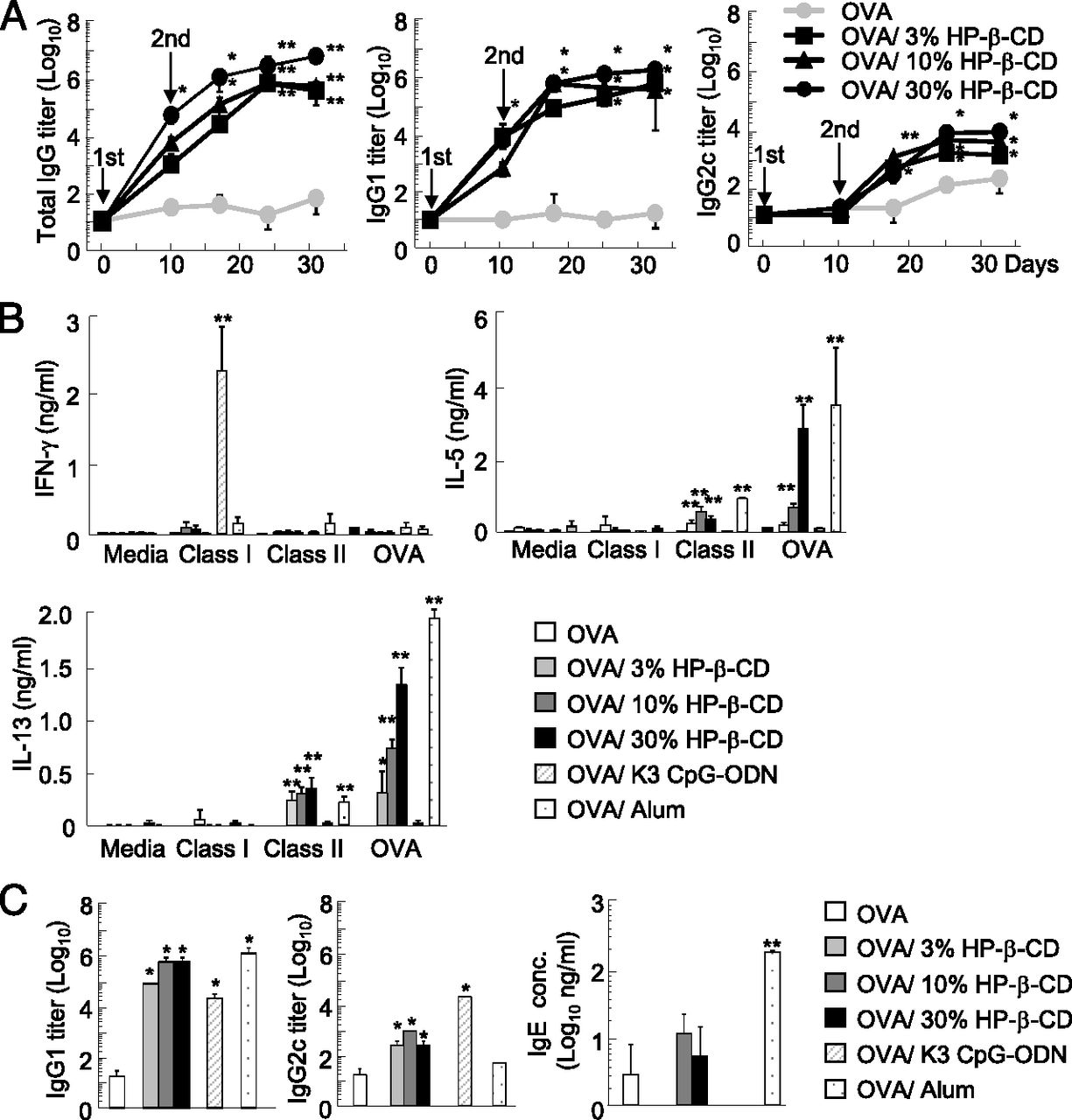 Hydroxypropyl-β-Cyclodextrin Spikes Local Inflammation That Induces ...