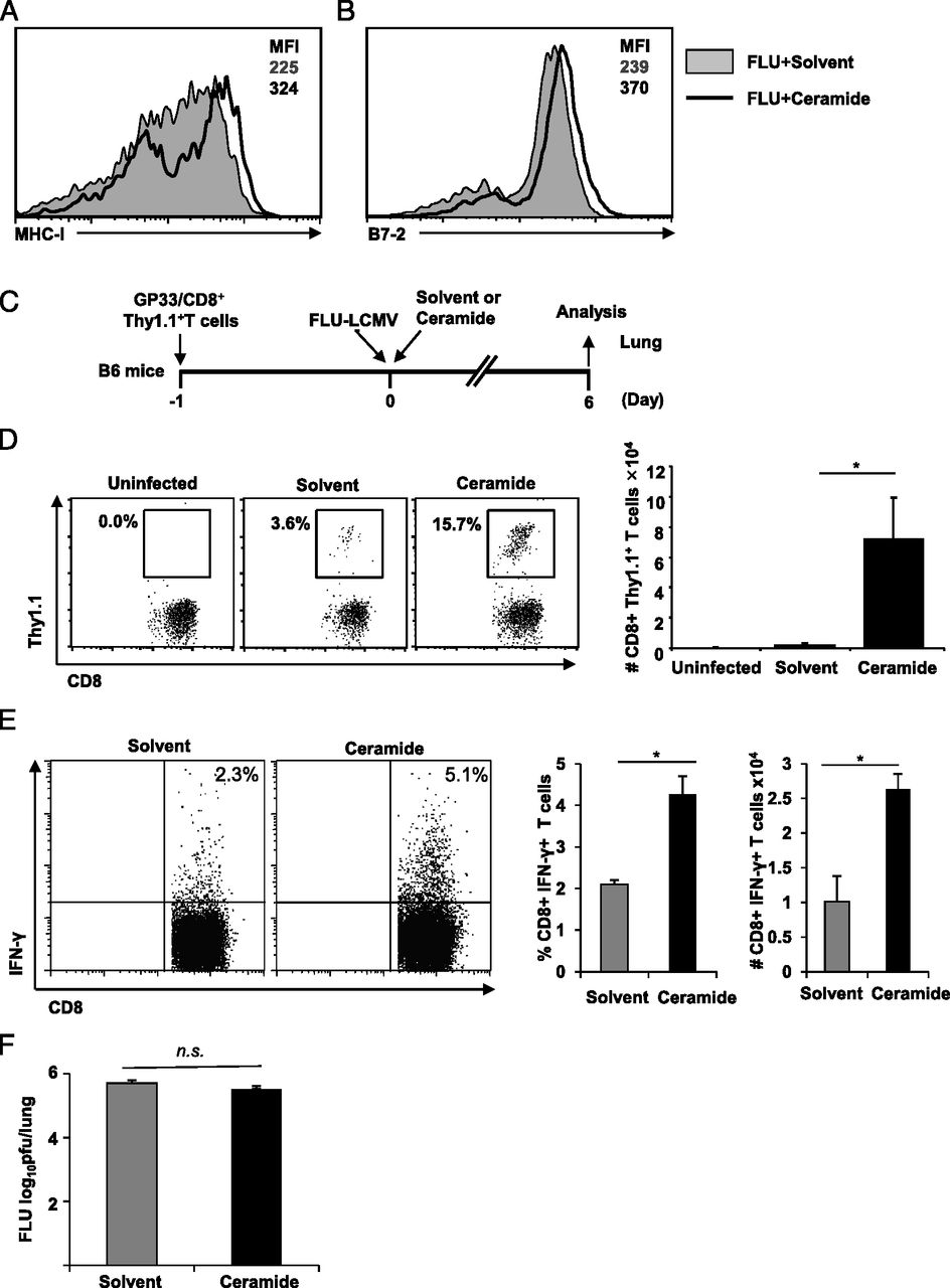 A Ceramide Analogue Stimulates Dendritic Cells To Promote T Cell Fig 448 Improved Duty Cycle Control Download Figure