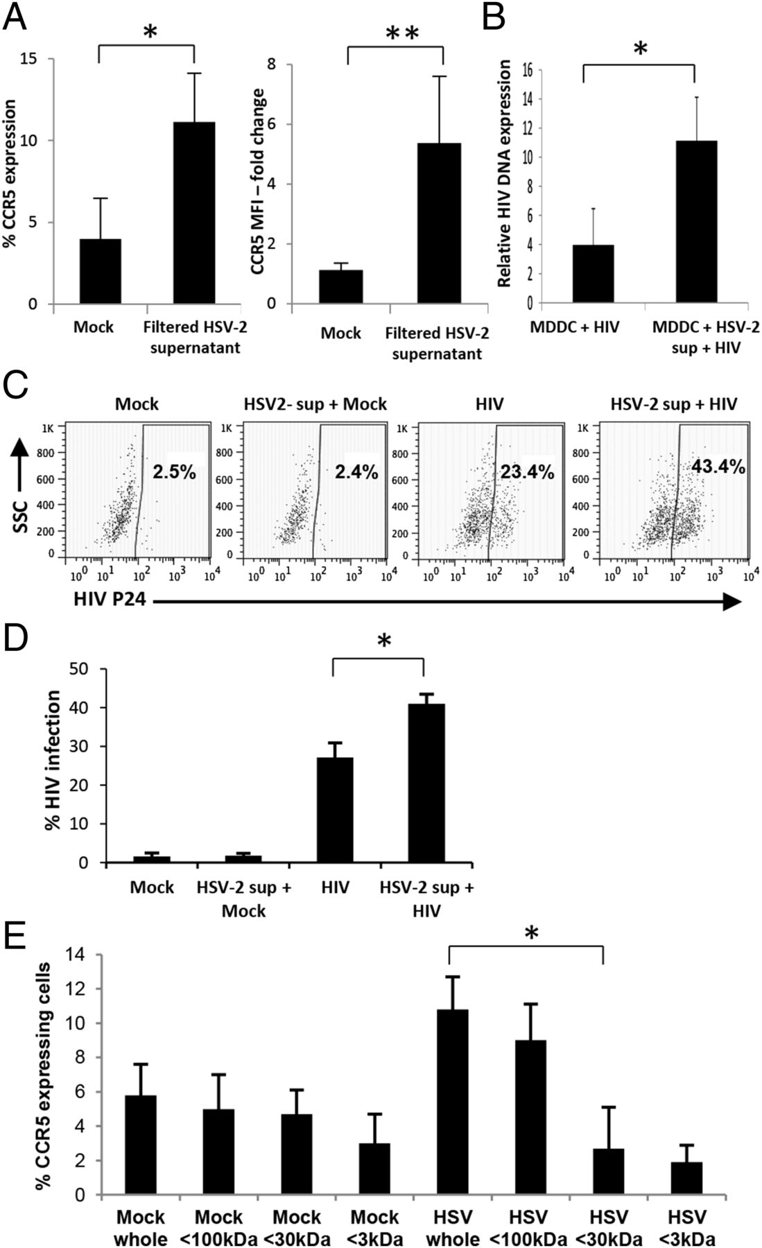 Herpes Simplex Virus Type 2–Infected Dendritic Cells Produce