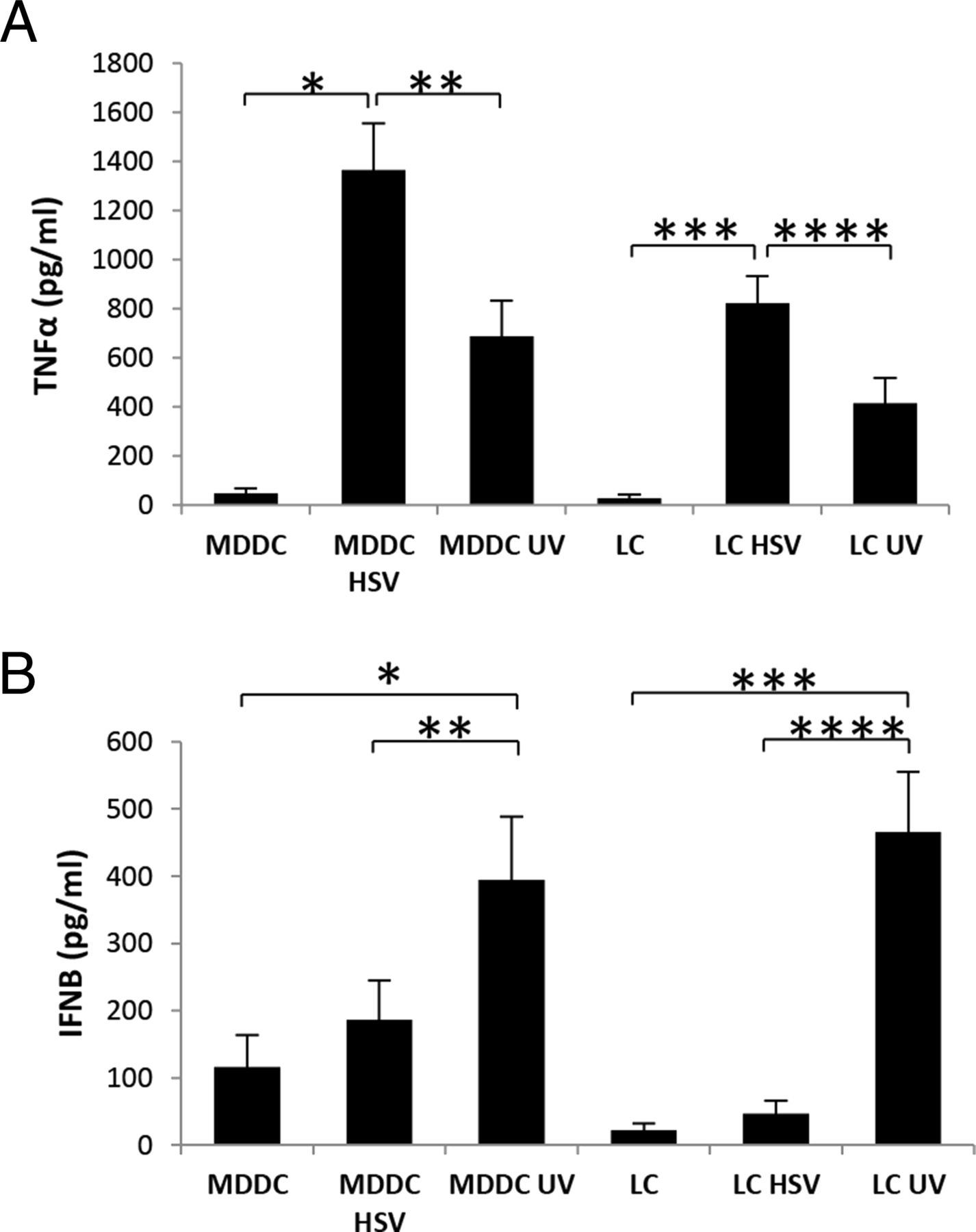 Herpes Simplex Virus Type 2–Infected Dendritic Cells Produce TNF-α