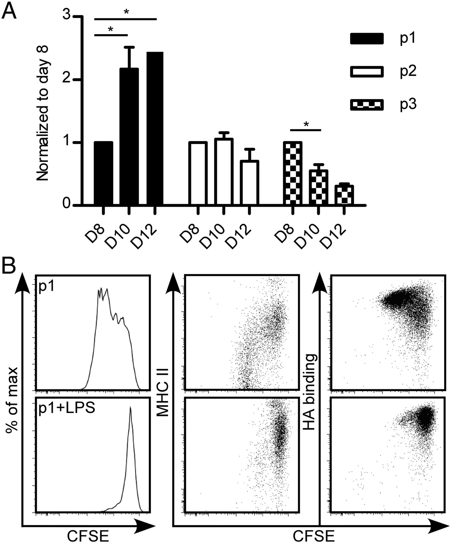 Hyaluronan binding identifies a functionally distinct alveolar download figure pooptronica