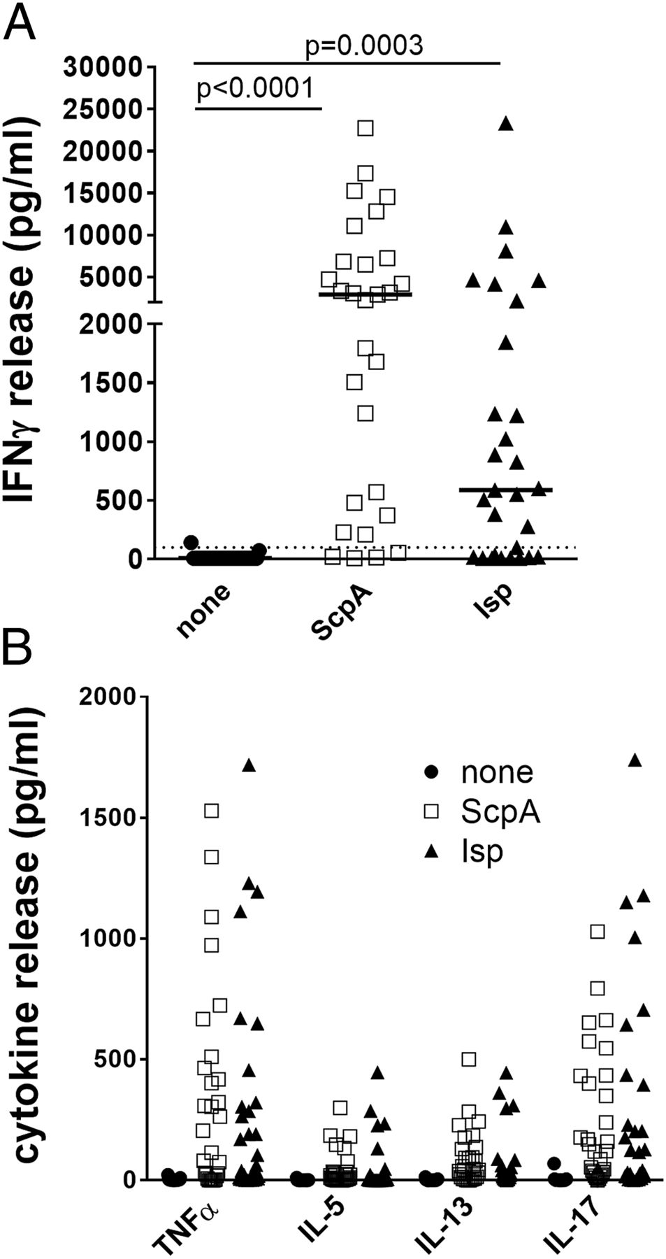 Adaptive Immunity against Streptococcus pyogenes in Adults
