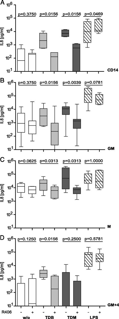 Contribution of MINCLE–SYK Signaling to Activation of Primary Human ...