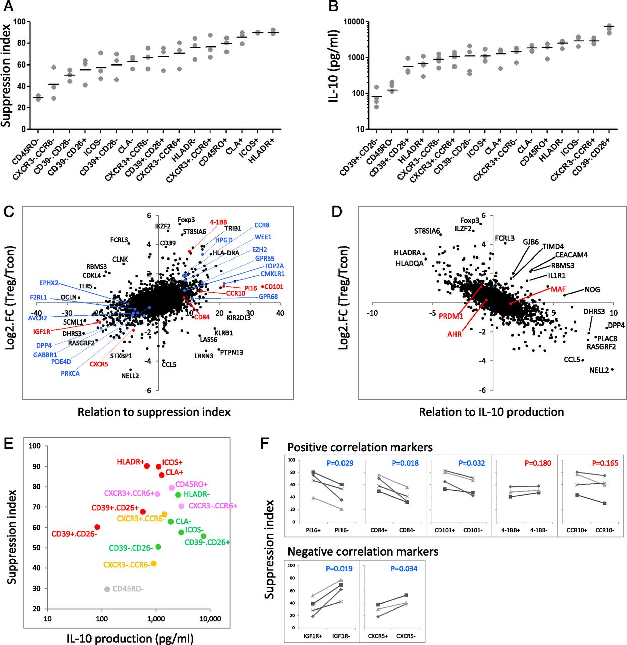 Diverse Gene Expression in Human Regulatory T Cell Subsets Uncovers