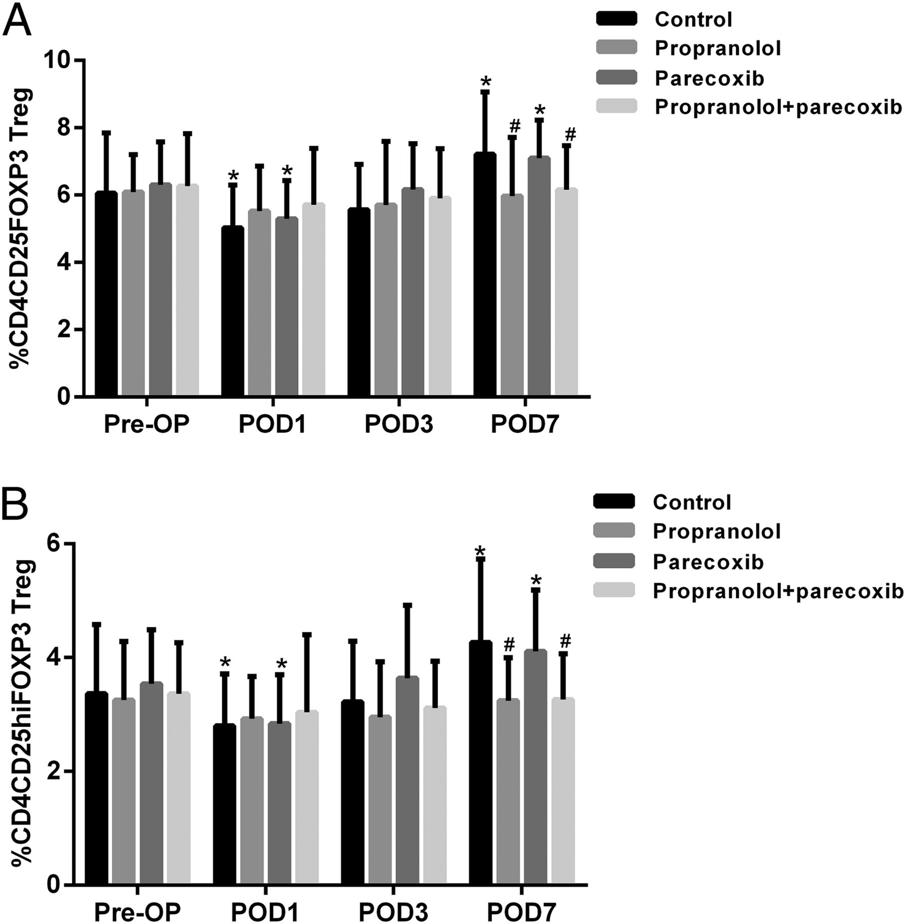 Propranolol Attenuates Surgical Stress–Induced Elevation of