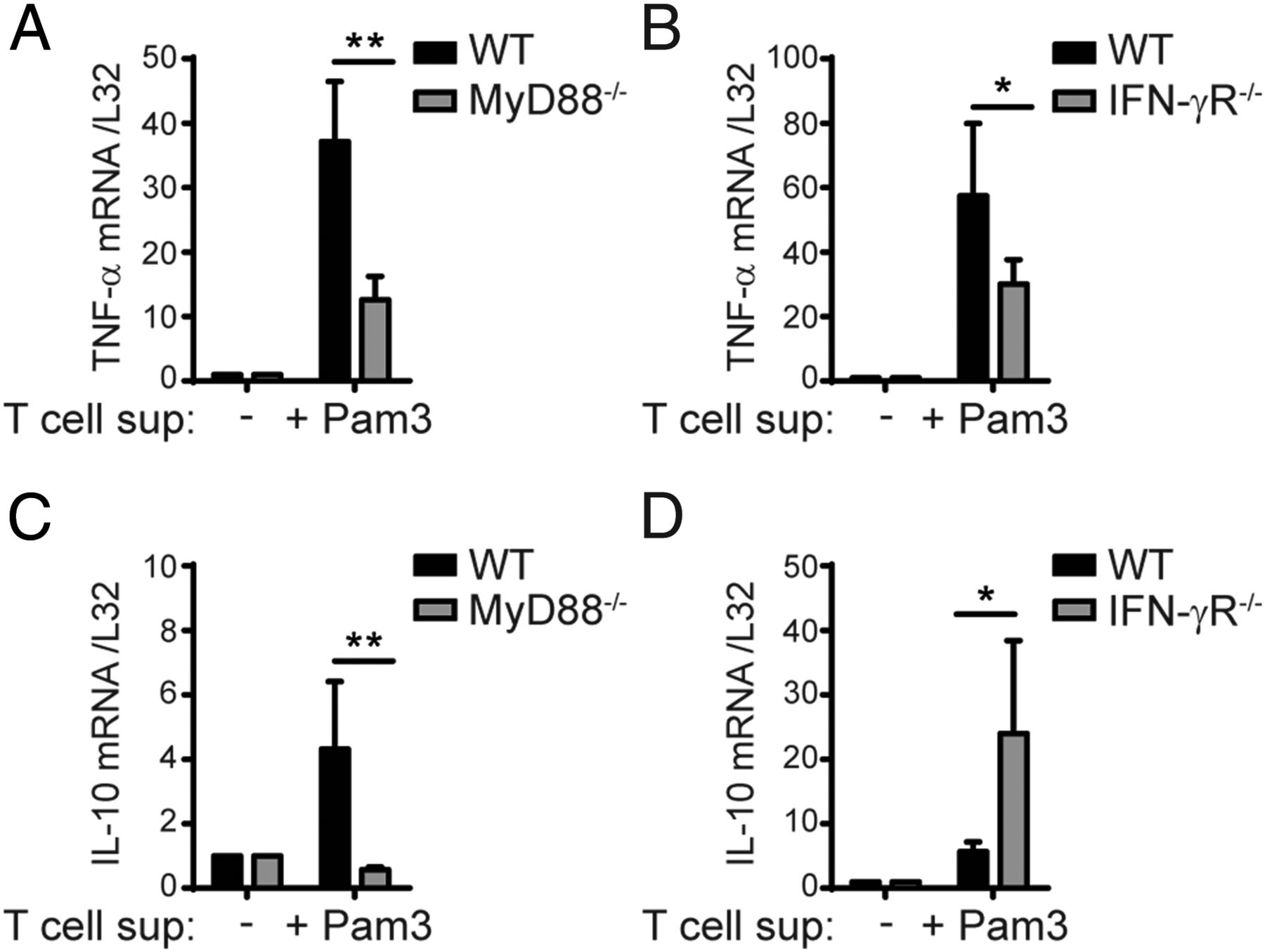 Tlr Mediated Innate Production Of Ifn By Cd8 T Cells Is And B Continuous Flow A Printed Circuit Board 6 Download Figure