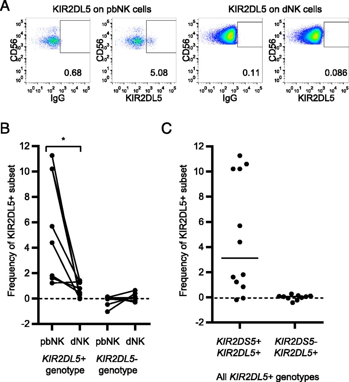 Activating KIR2DS4 Is Expressed by Uterine NK Cells and Contributes