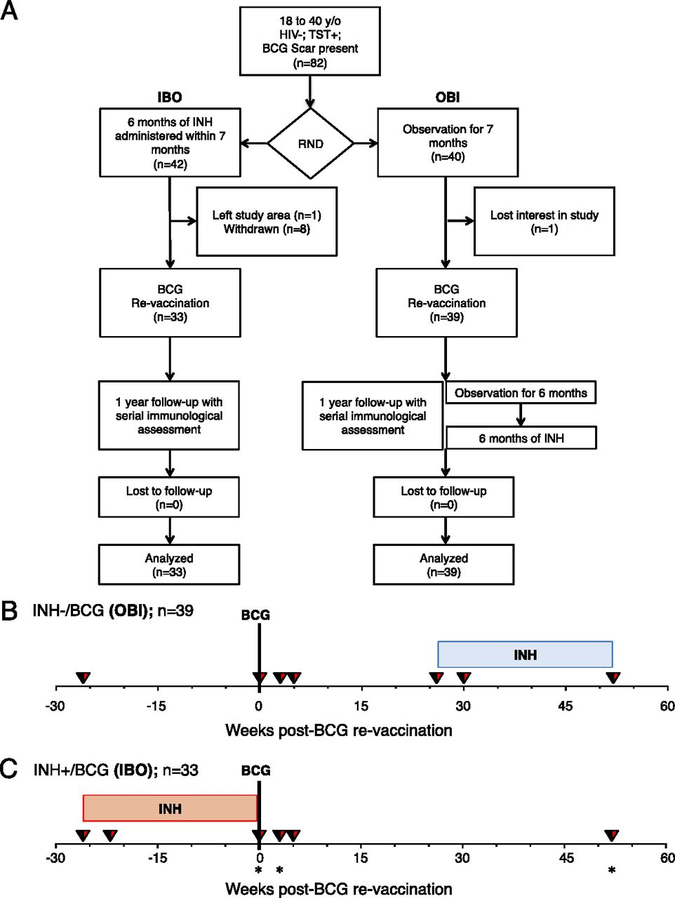 Bacillus Calmettegurin Bcg Revaccination Of Adults With Latent Covers Following Topics Furthermore Laser Diode Driver Circuit Diagram Download Figure