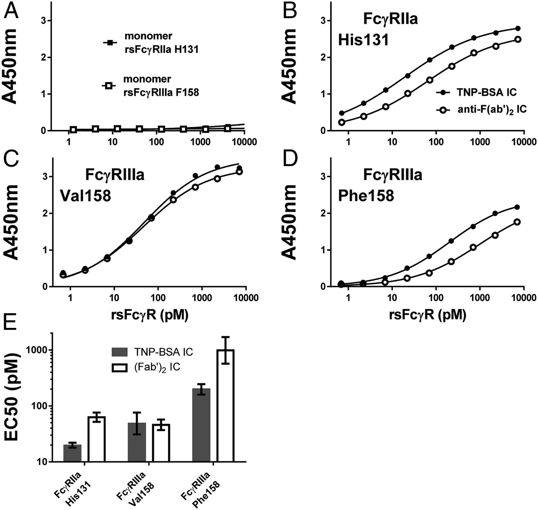 Dimeric FcγR Ectodomains as Probes of the Fc Receptor