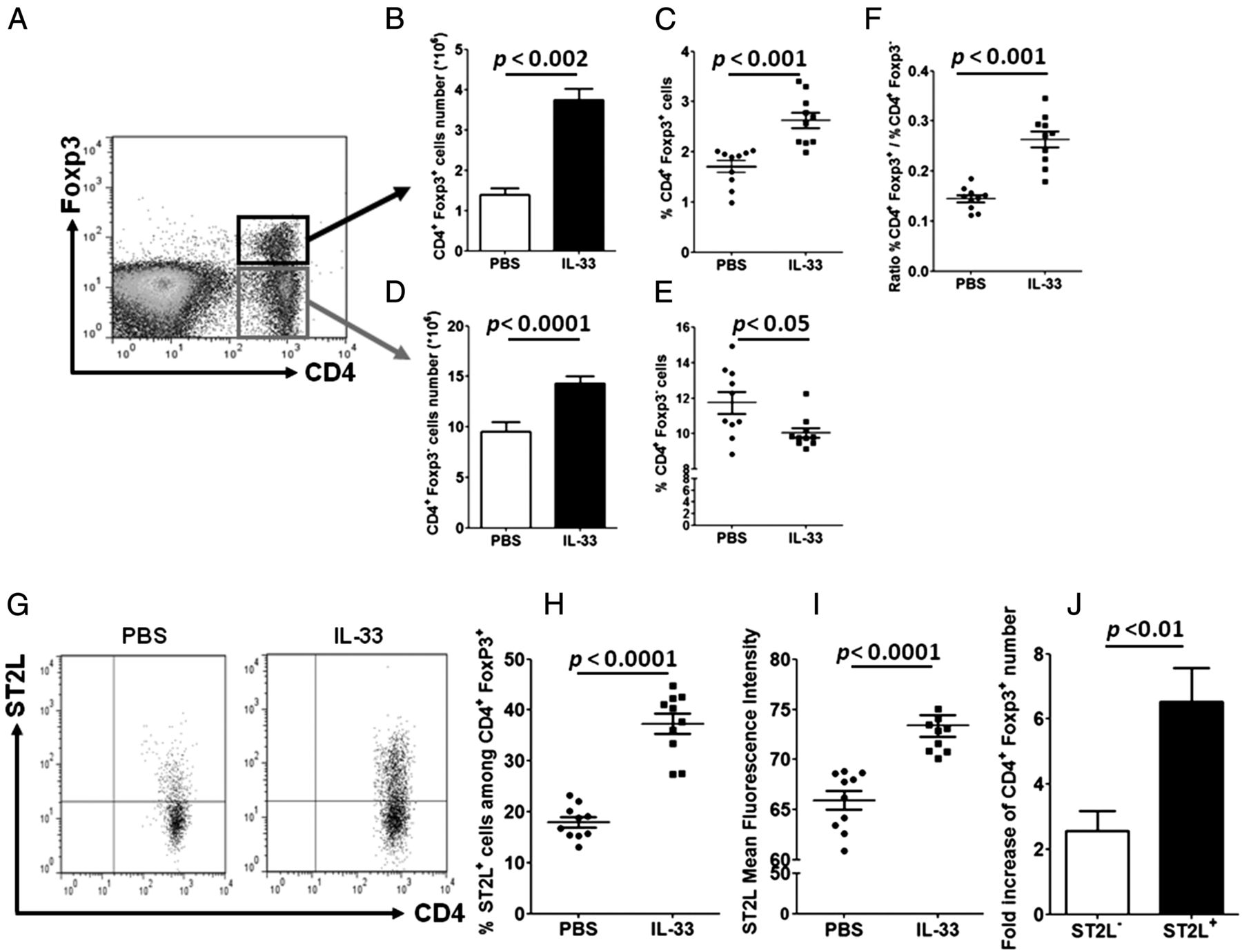 In Vivo Expansion Of Activated Foxp3 Regulatory T Cells And Likewise Led Driver Circuit Diagram Besides White Download Figure