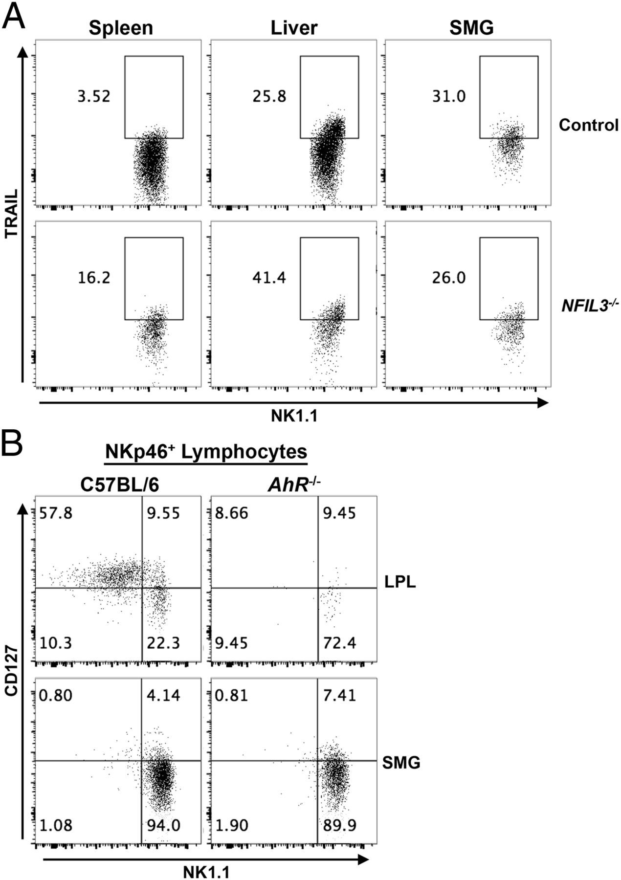 Nfil3 Expression Distinguishes Tissue Resident Nk Cells And Process Flow Diagram Nylon 6 Download Figure