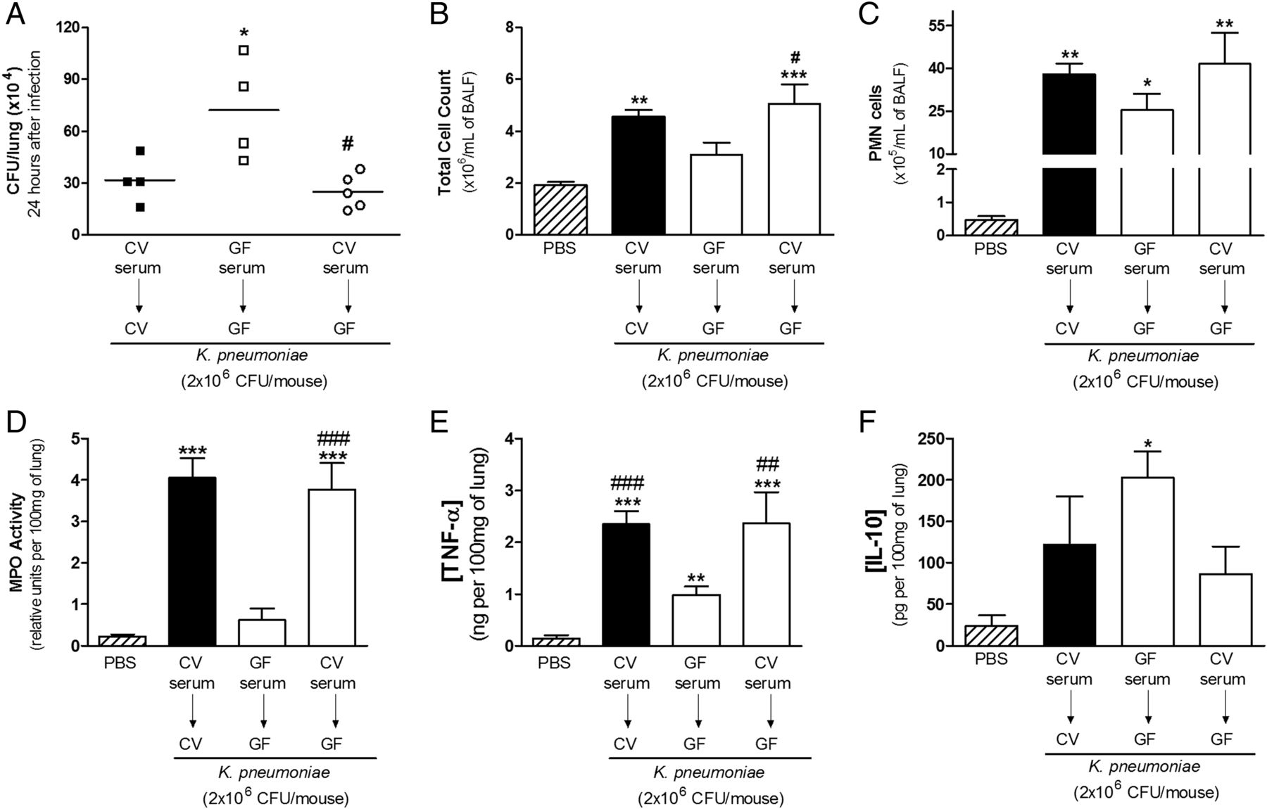 Microbiota Induced Antibo S Are Essential For Host Inflammatory