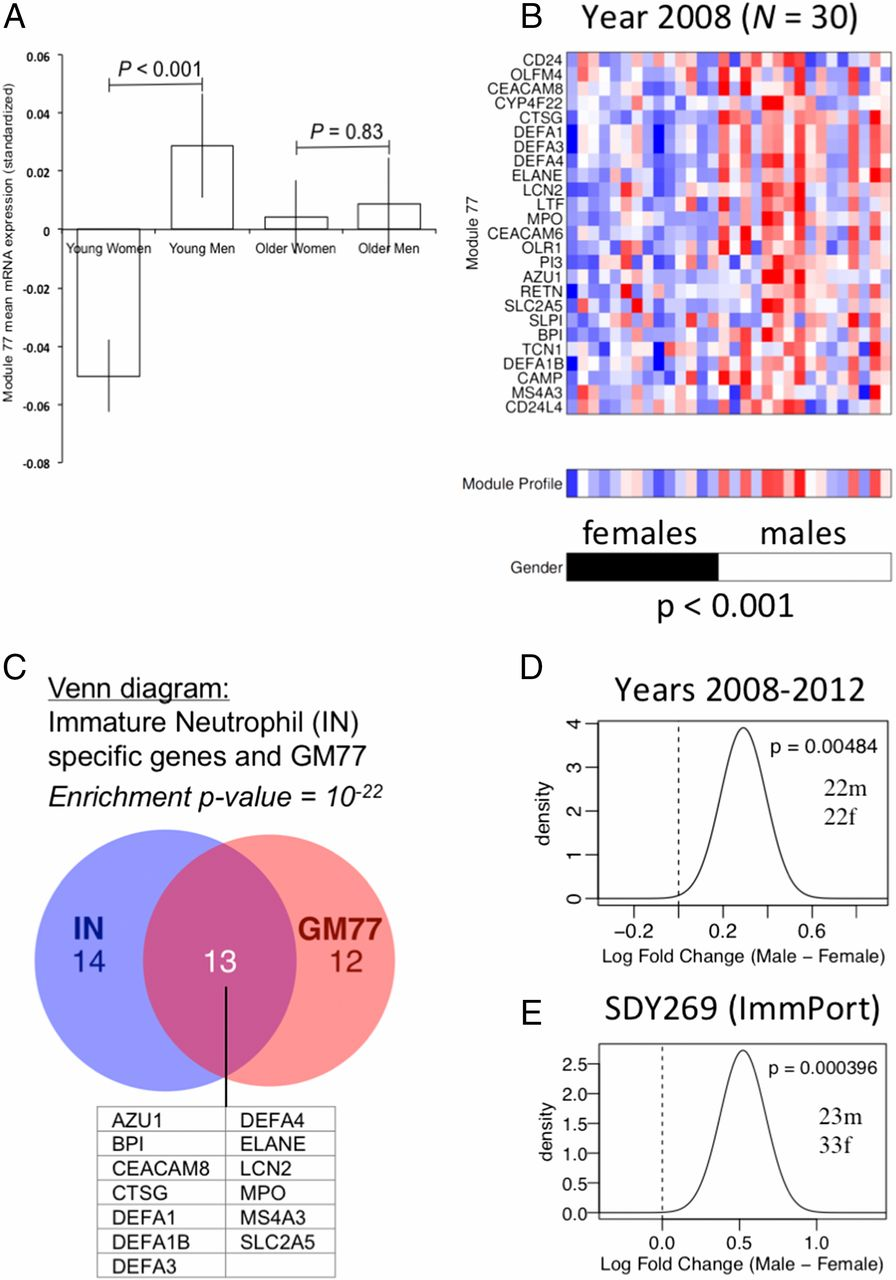 Multicenter Systems Analysis of Human Blood Reveals Immature