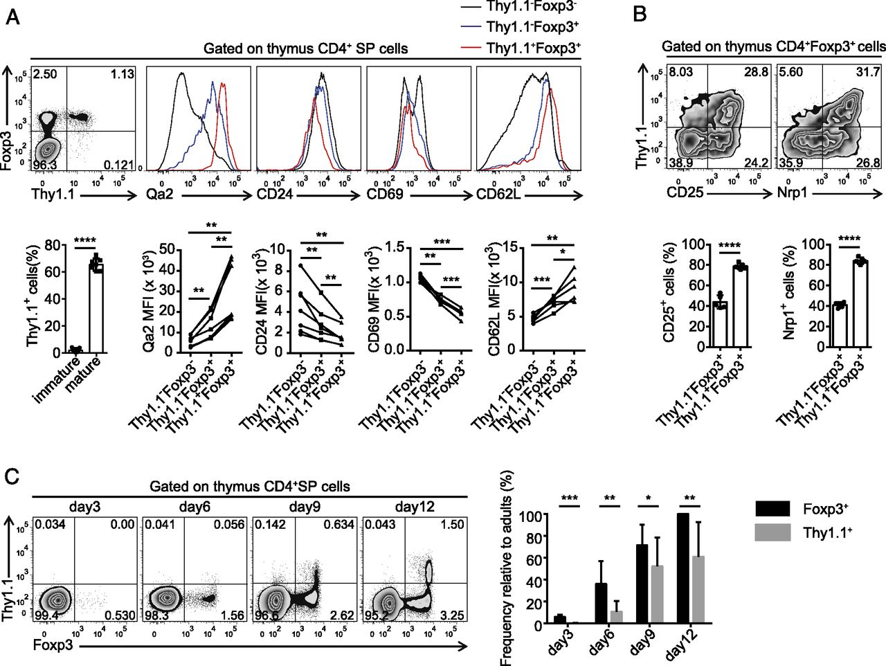Activation And Functional Specialization Of Regulatory T Cells Lead