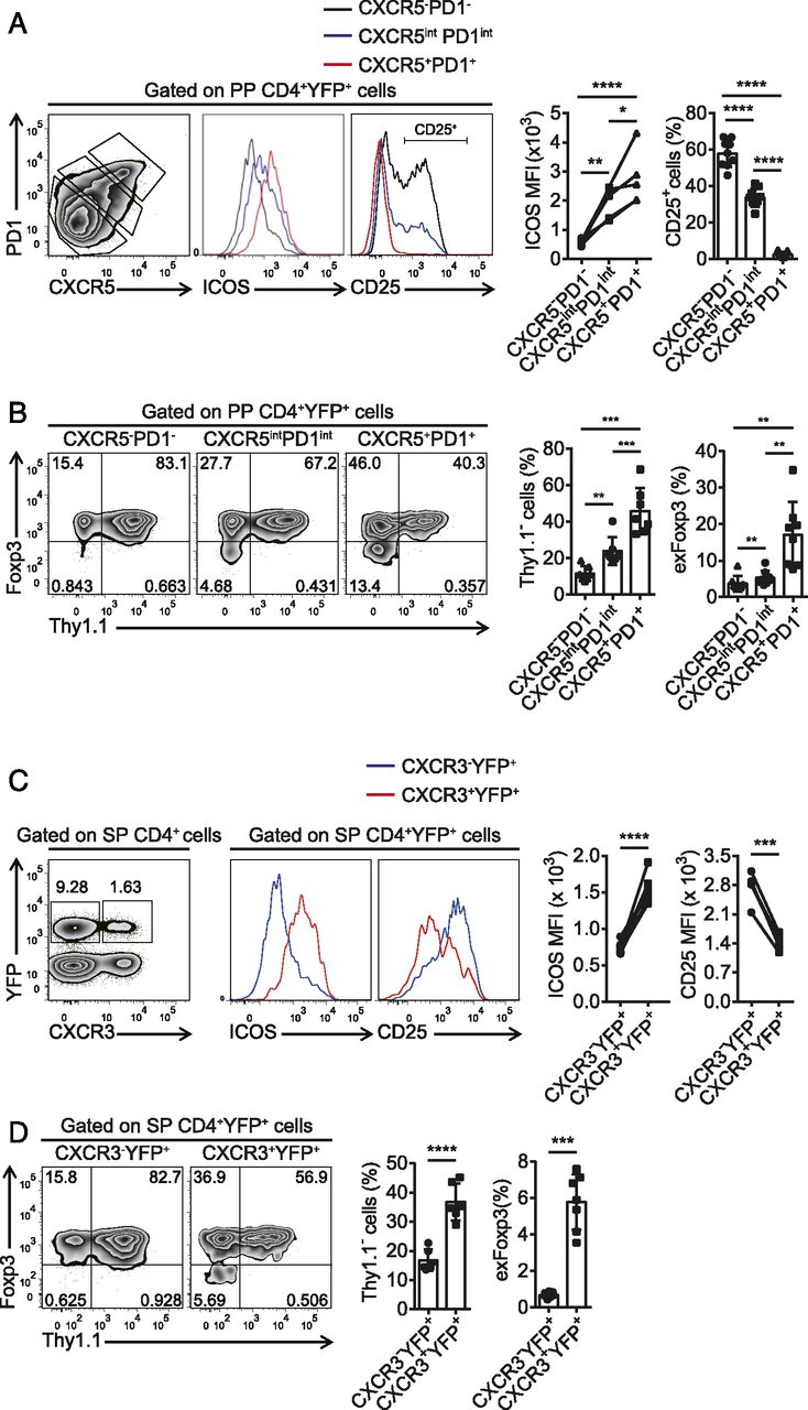 Activation And Functional Specialization Of Regulatory T Cells Lead O7 650 H1 Wiring Diagram Download Figure