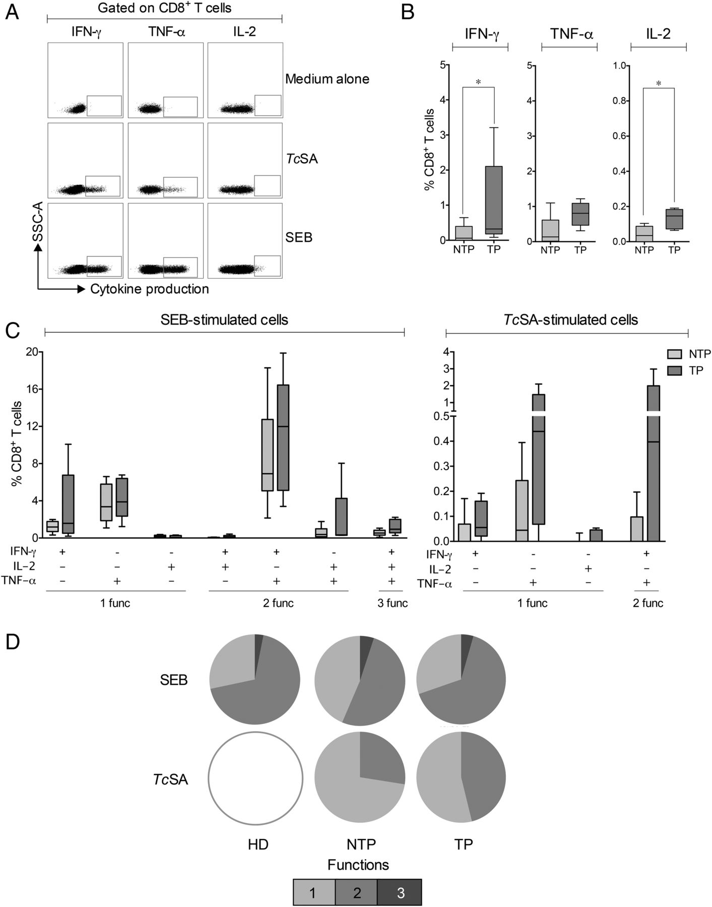 Antiparasitic Treatment Induces An Improved Cd8 T Cell Response In