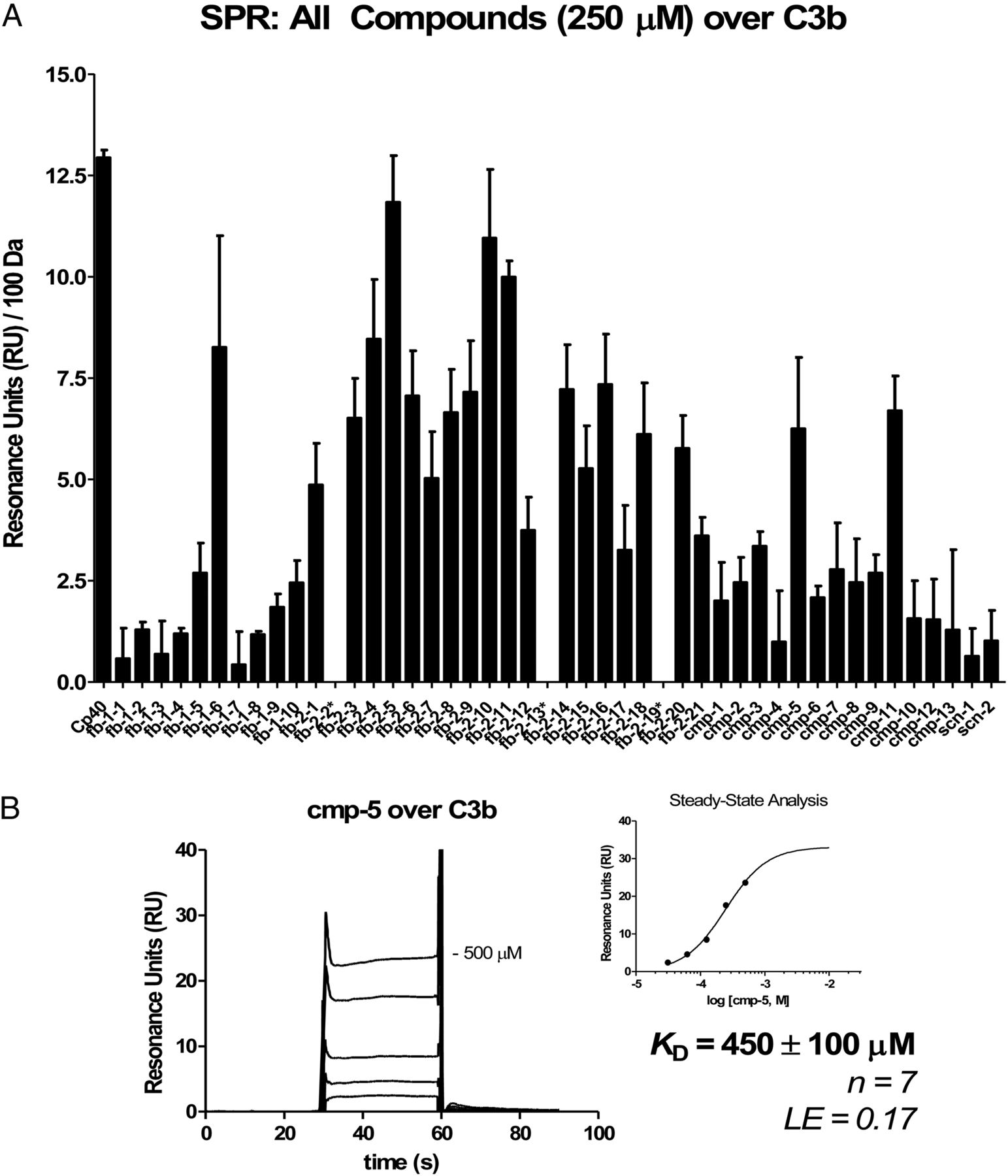 Identification Of C3b-Binding Small-Molecule Complement
