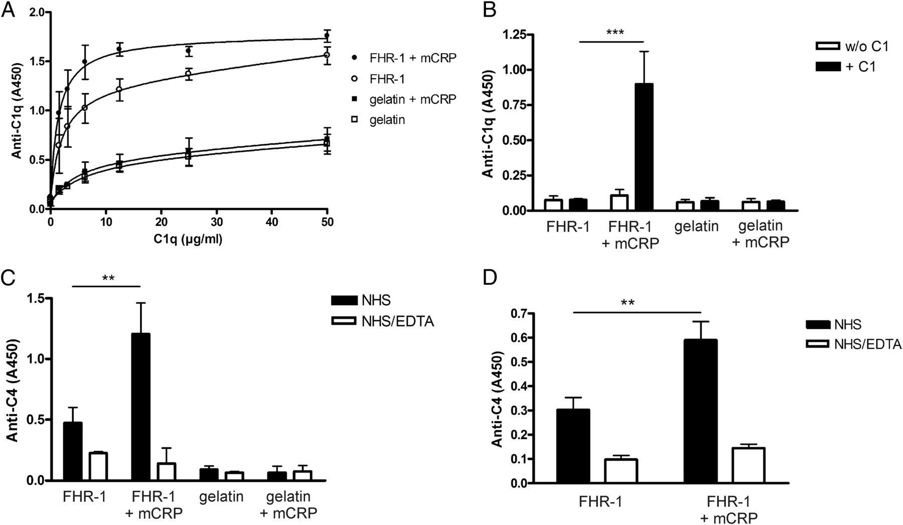 FHR-1 Binds to C-Reactive Protein and Enhances Rather than Inhibits