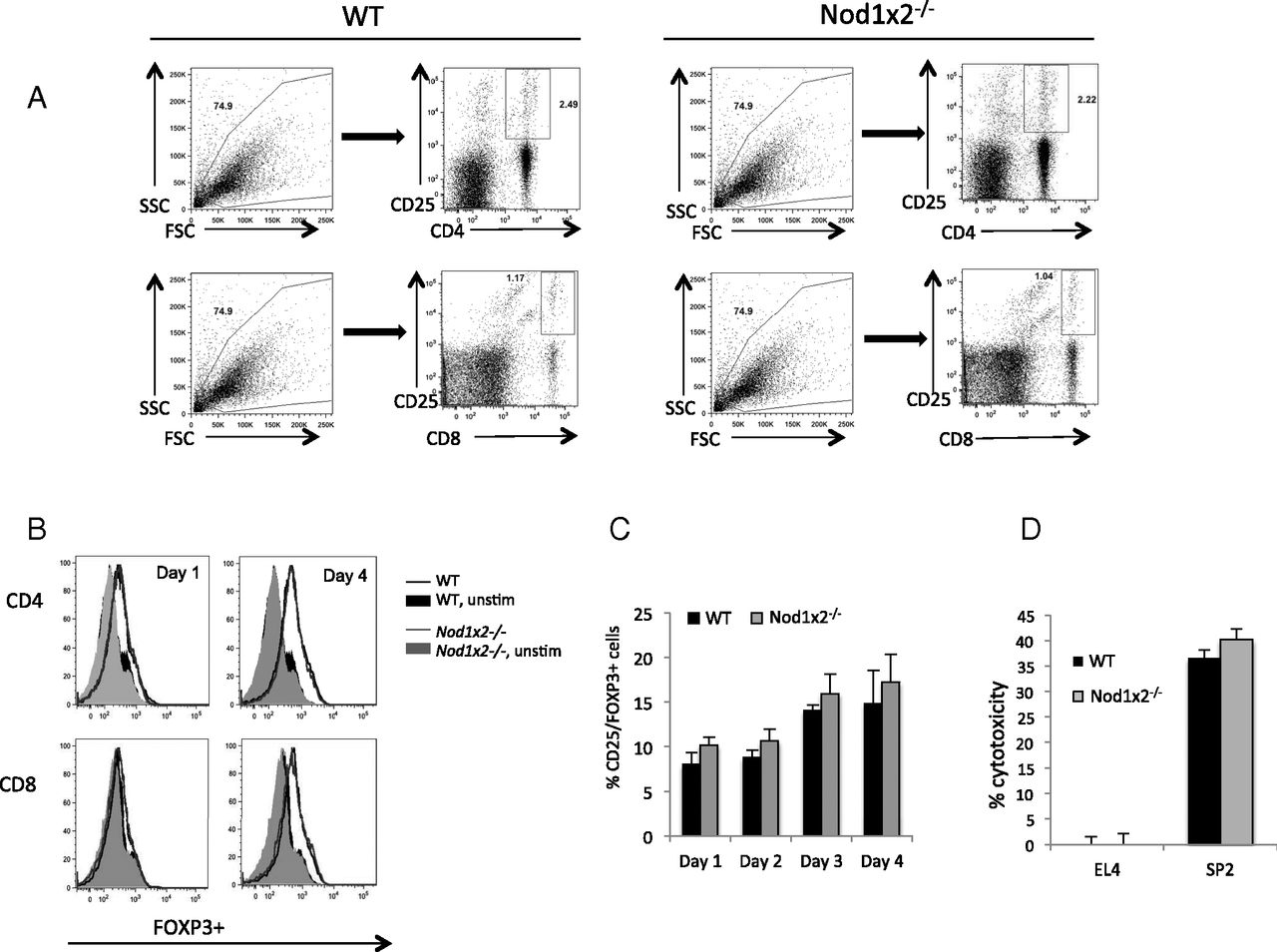 Figure 2 lack of both nucleotide binding oligomerization domain lack of both nucleotide binding oligomerization domaincontaining proteins 1 and 2 primes t cells for activation induced cell death the journal of ccuart Gallery