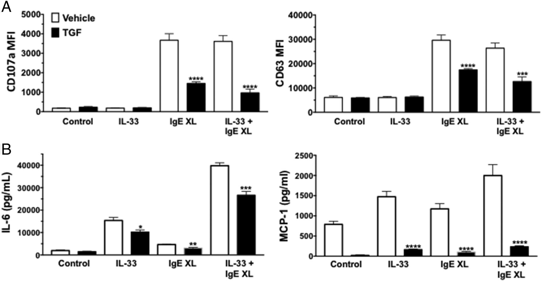 TGF-β1 Suppresses IL-33–Induced Mast Cell Function | The