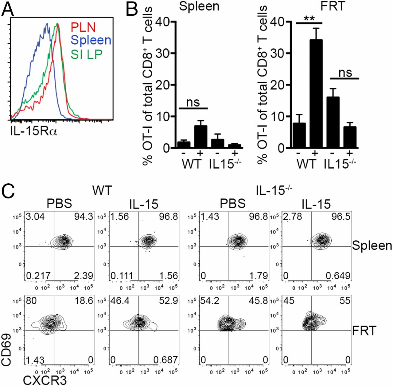 Il 15 Complexes Induce Migration Of Resting Memory Cd8 T Cells Into Diagram In Addition Traffic Along With Ex Le Signal Wiring Download Figure