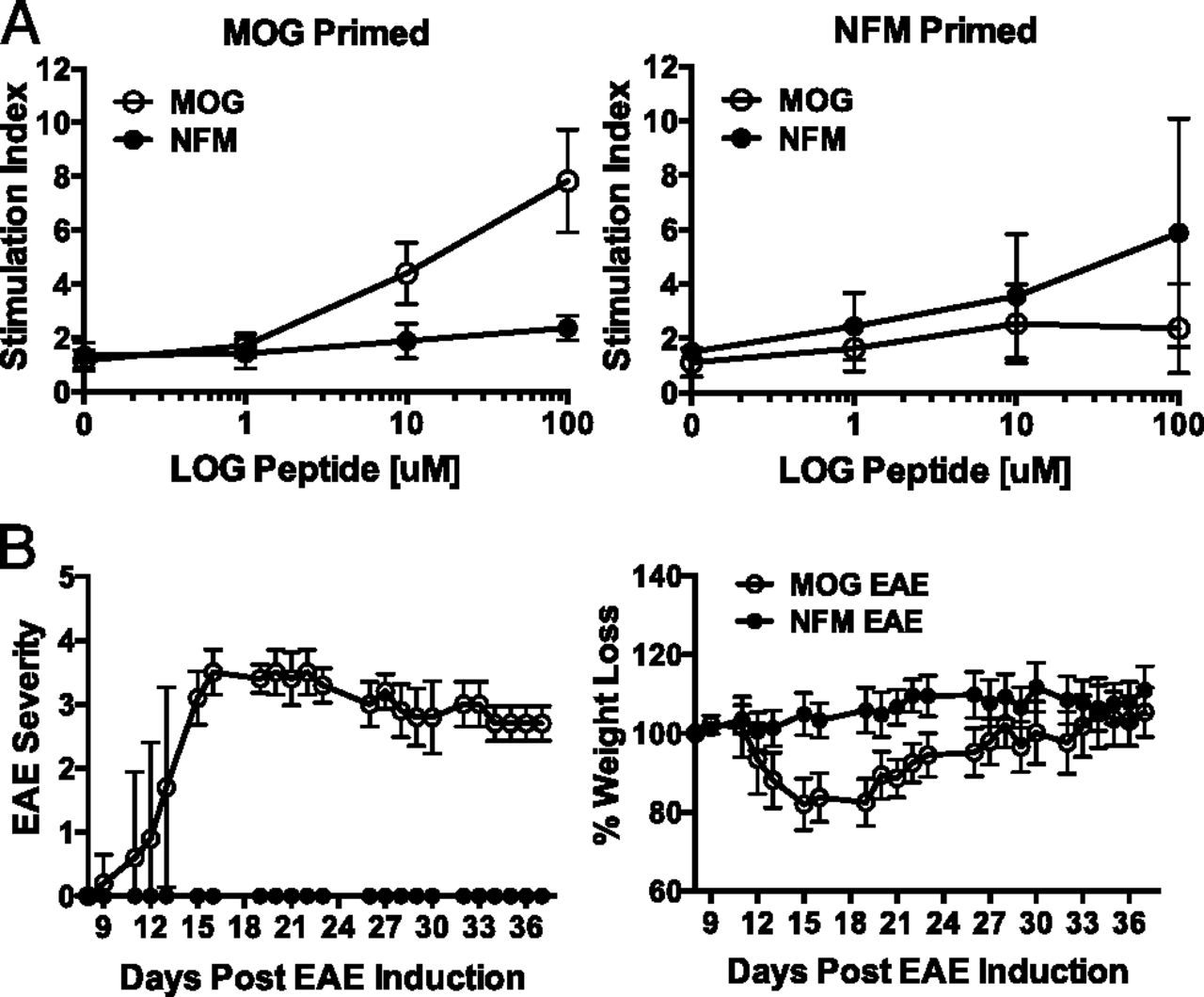 NFM Cross-Reactivity to MOG Does Not Expand a Critical