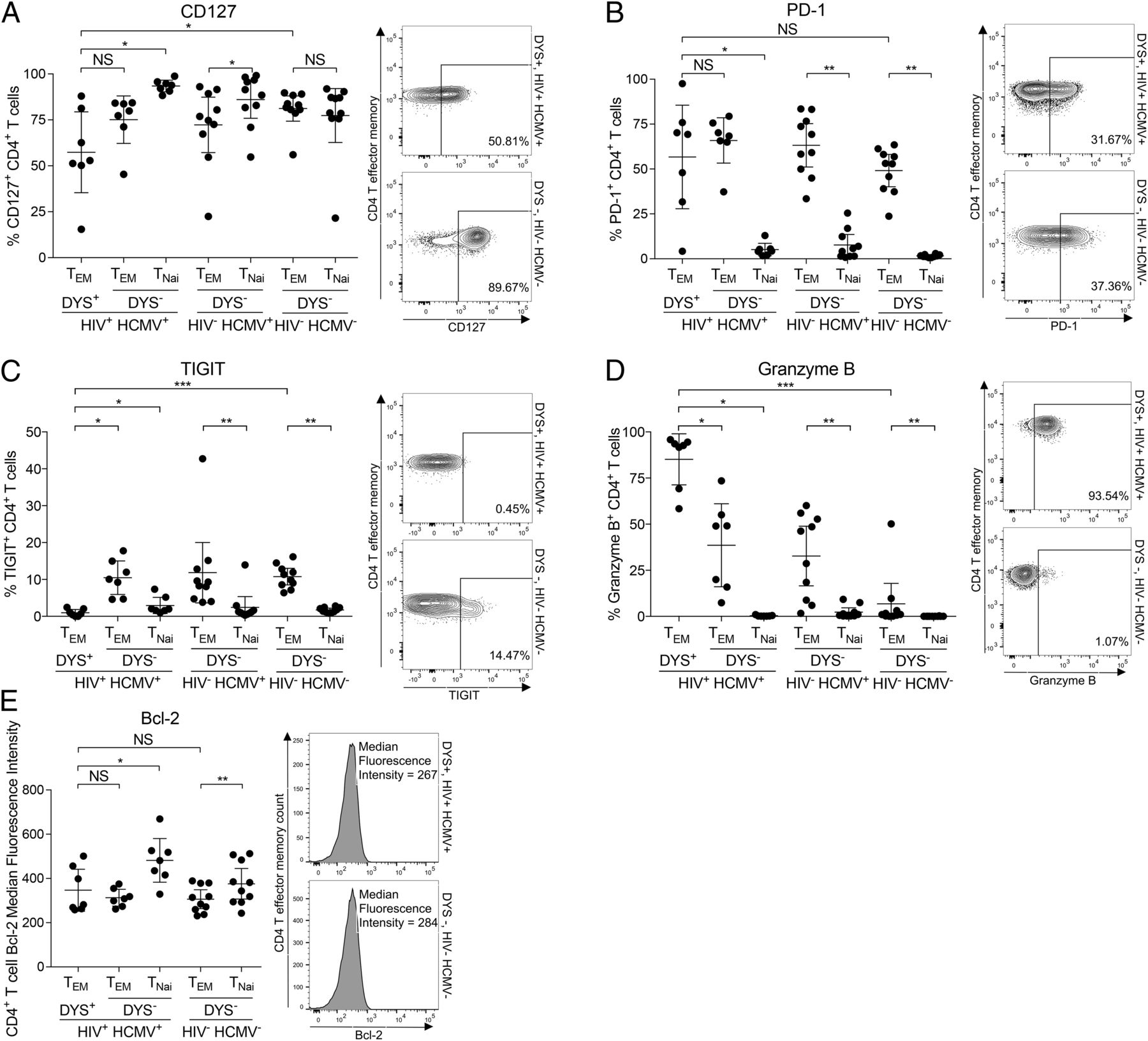 Cytomegalovirus cmv epitopespecific cd4 t cells are inflated in download figure fandeluxe Gallery