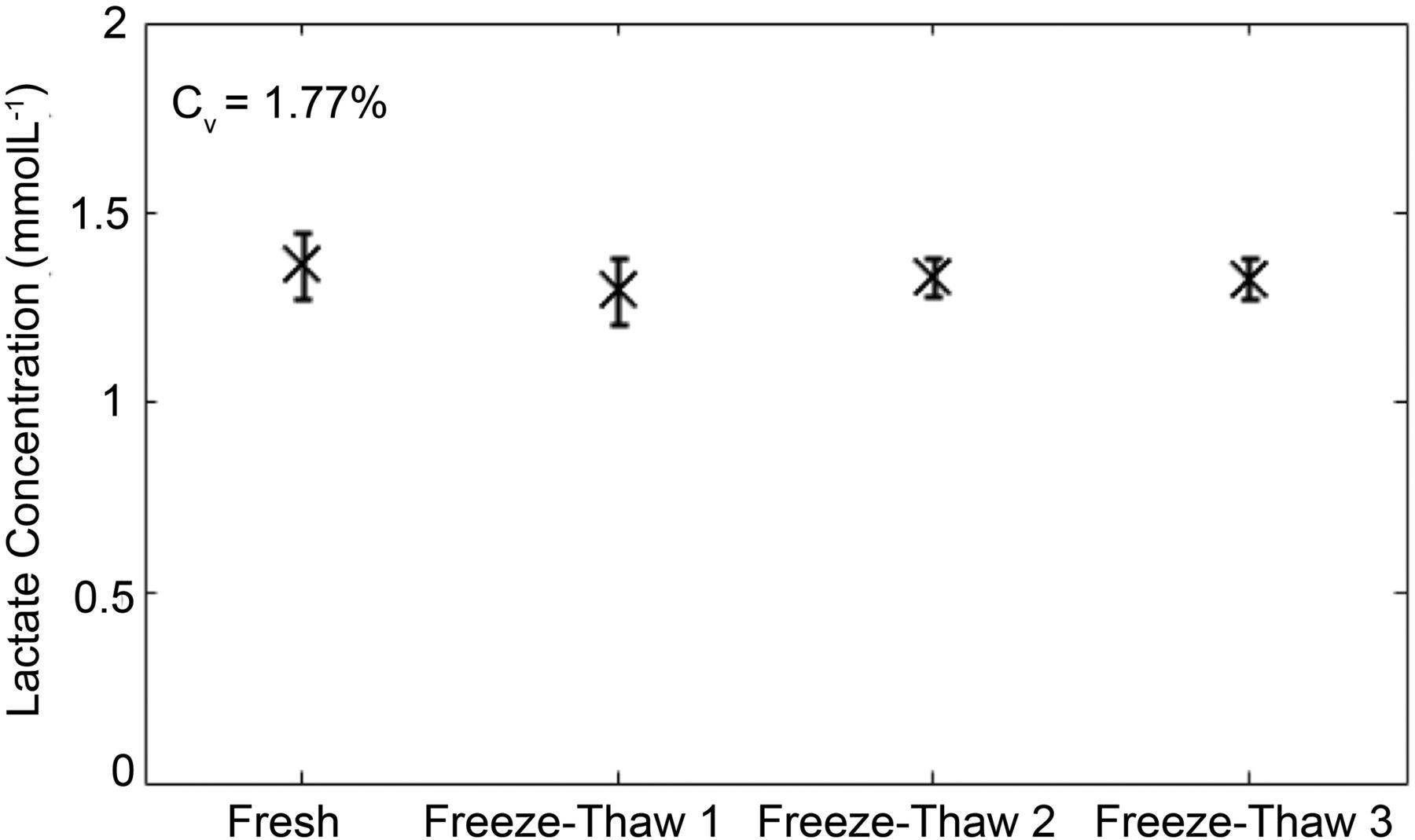 freeze ppt download
