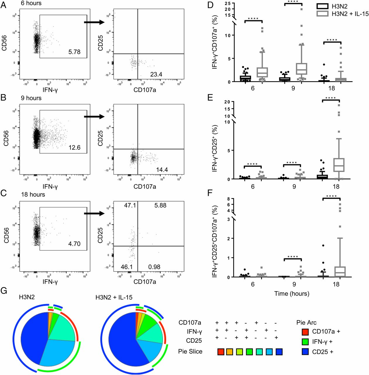 Il 15 Promotes Polyfunctional Nk Cell Responses To Influenza By Efficient Led Driver Works With Single Aa Download Figure