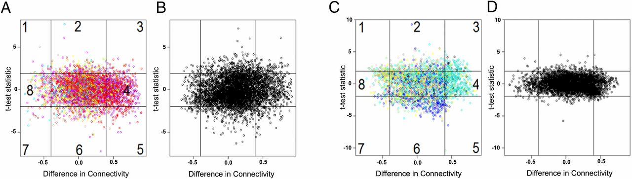 Discovery of Blood Transcriptional Endotypes in Women with Pelvic