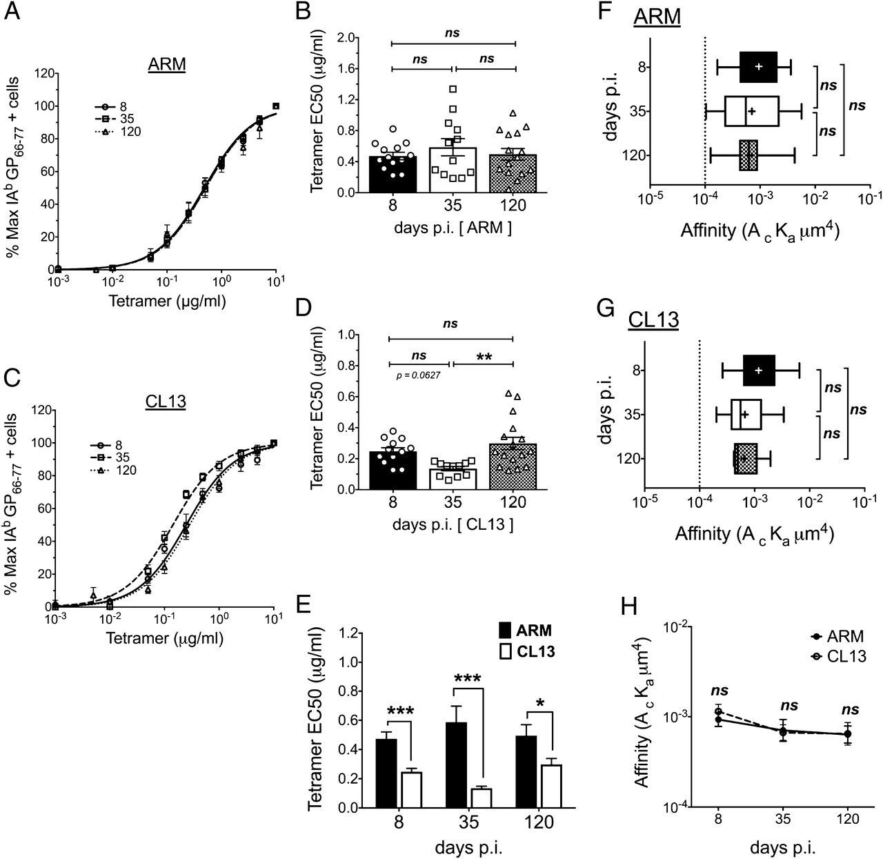 Cd4 T Cell Affinity Diversity Is Equally Maintained During Acute And Friend Description Ev Electrical Wiring Diagrams Schematics Download Figure