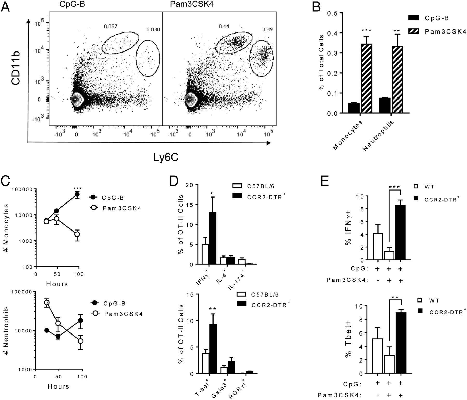 Suppression of Th1 Priming by TLR2 Agonists during Cutaneous
