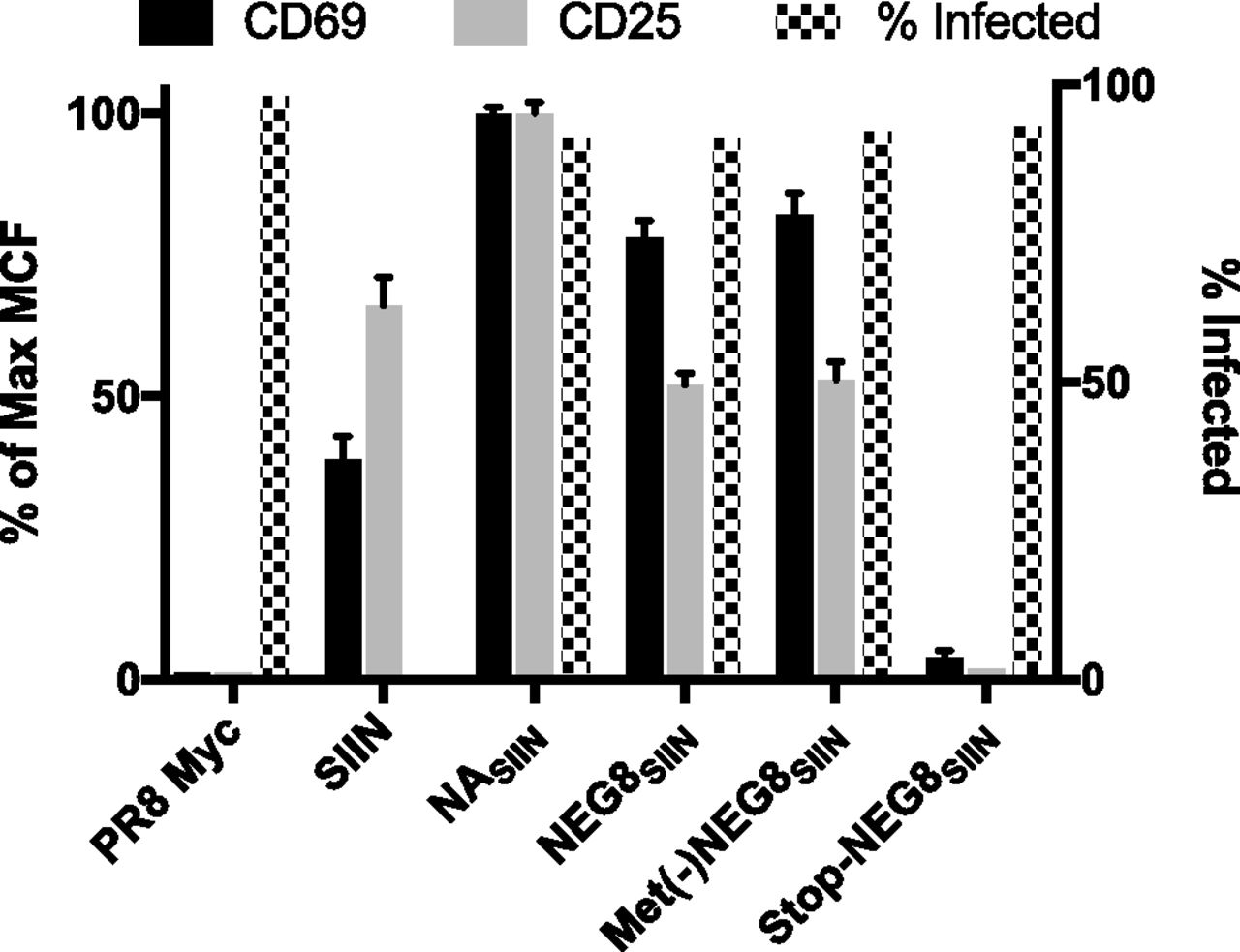 Influenza A Virus Negative Strand RNA Is Translated for CD8+