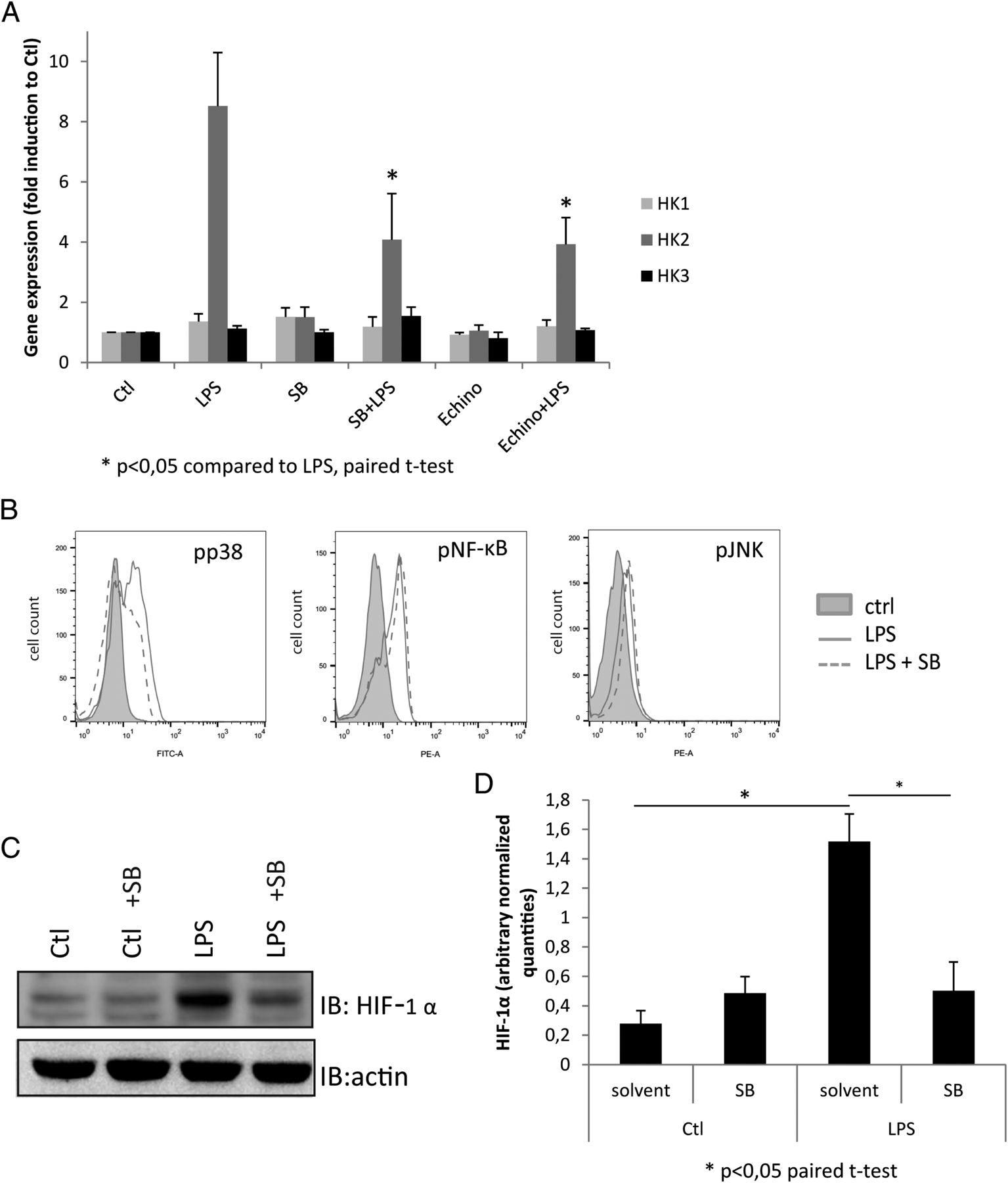 Toll Like Receptor 4induced Glycolytic Burst In Human Monocyte Curtis 1510 Controller Wiring Diagram Download Figure