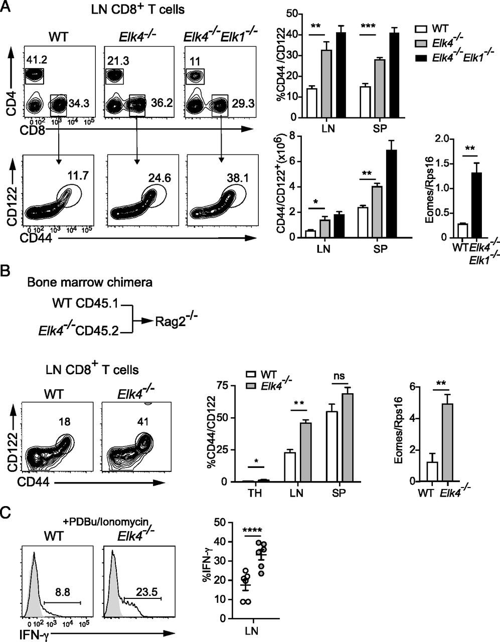 Erk Signaling Controls Innate Like Cd8 T Cell Differentiation Via Transcribed Image Text 6 Use Nodal Analysis To Find The Short Circuit Download Figure