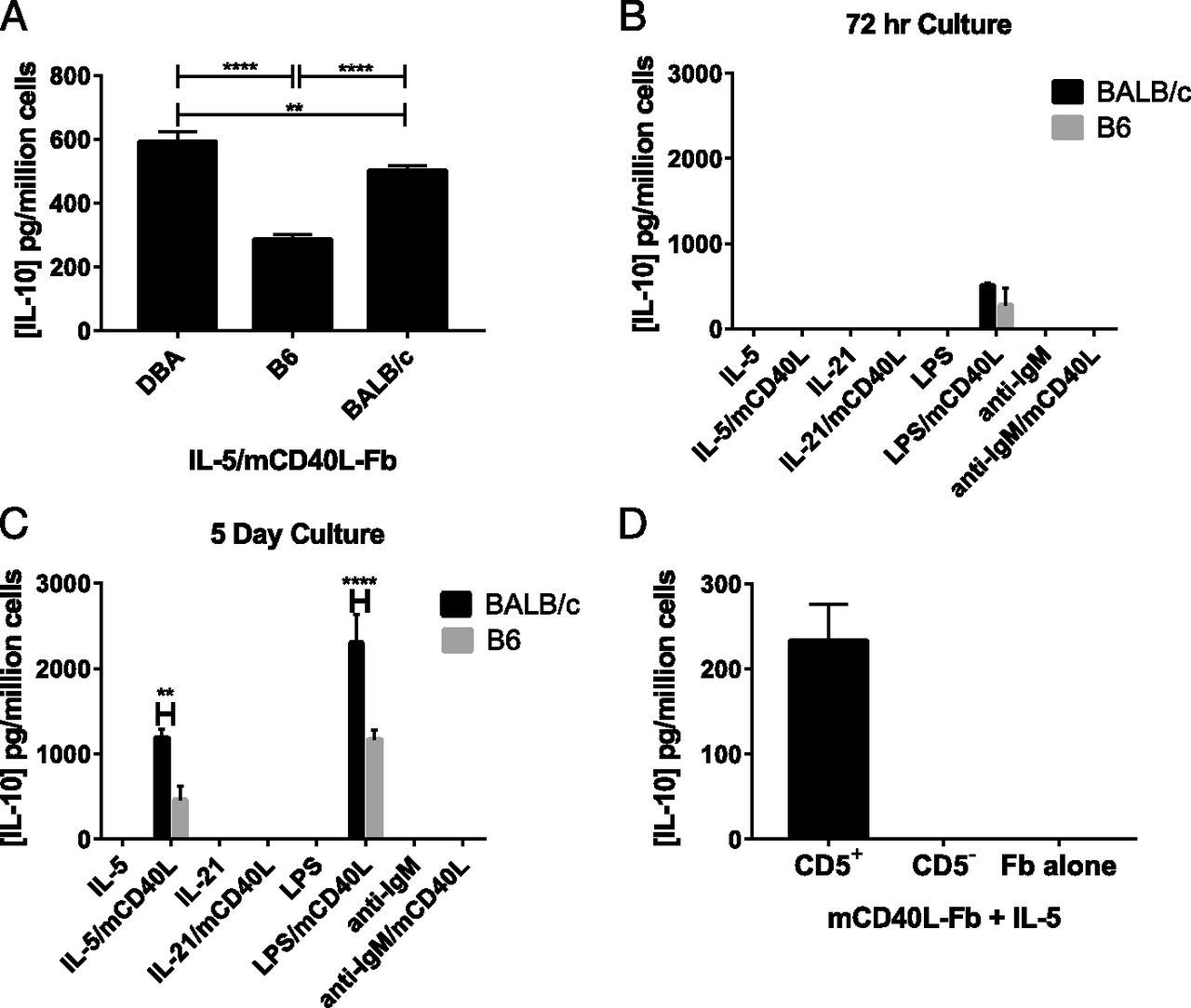 Differential Influence on Regulatory B Cells by TH2