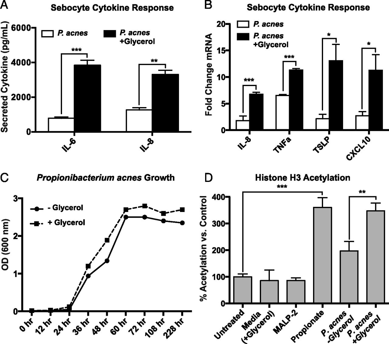 Short-Chain Fatty Acids from Cutibacterium acnes Activate