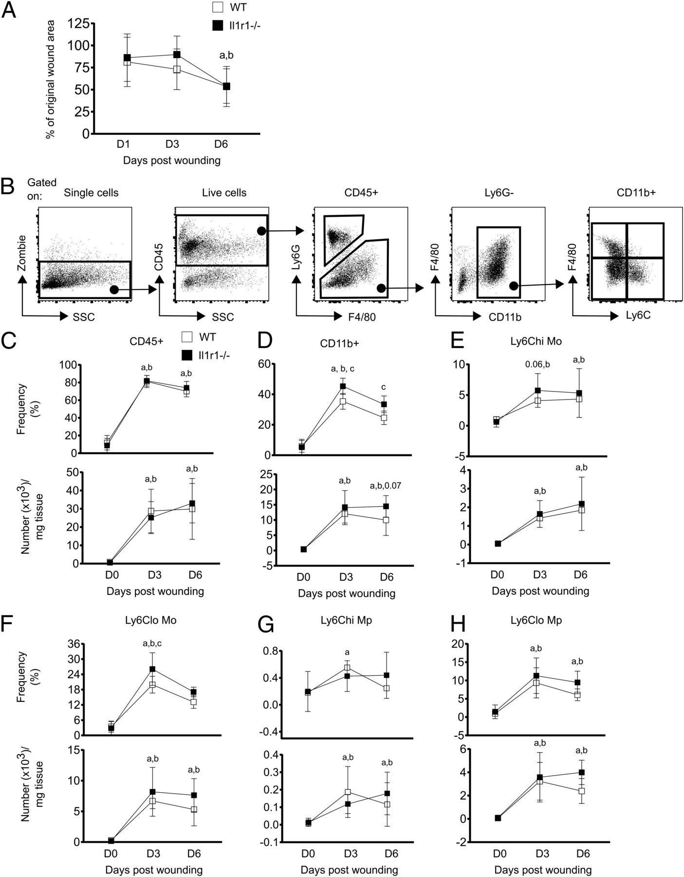 Skin Wounding–Induced Monocyte Expansion in Mice Is Not