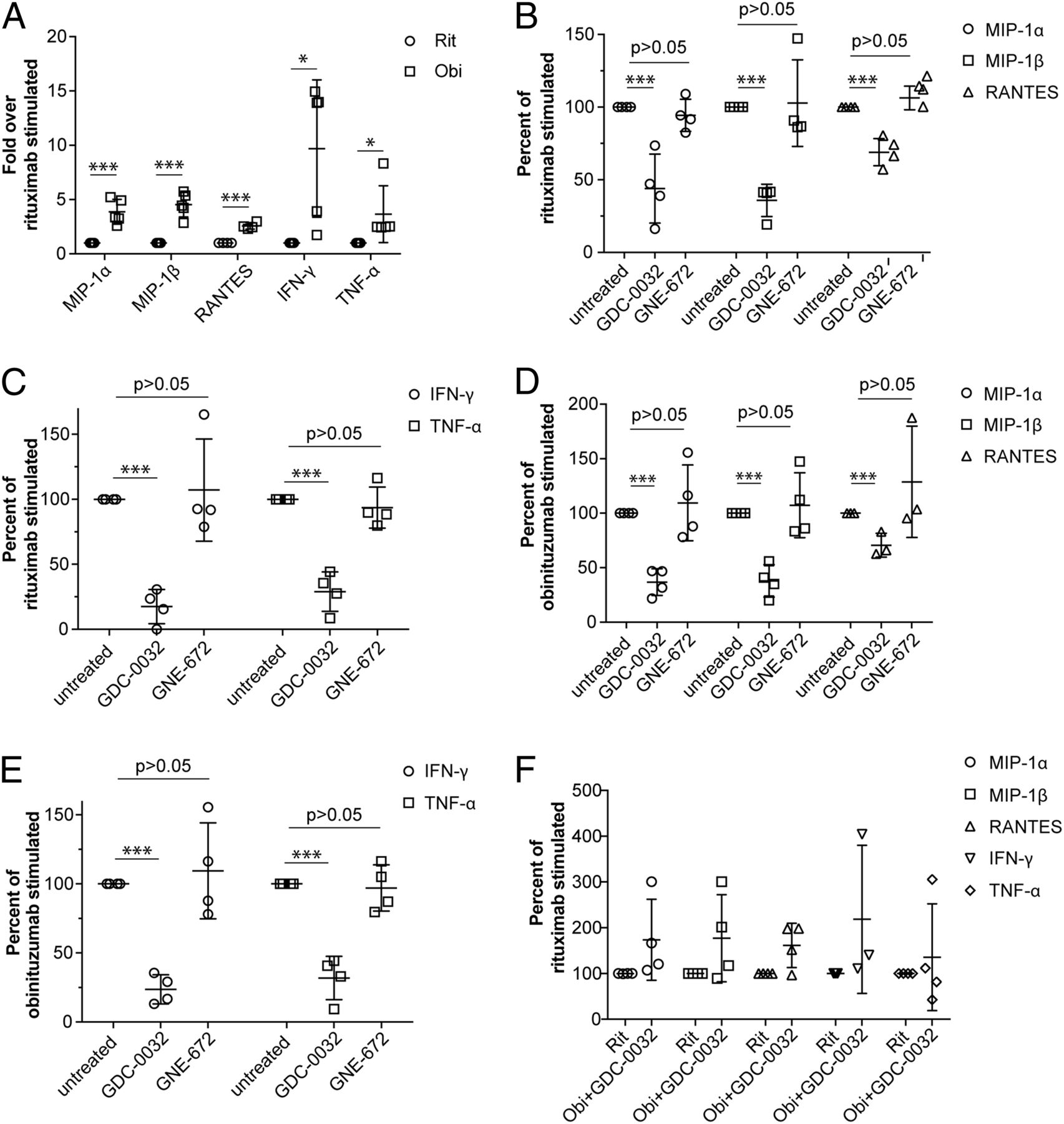 Effects of PI3K Inhibition on Afucosylated Antibody–Driven