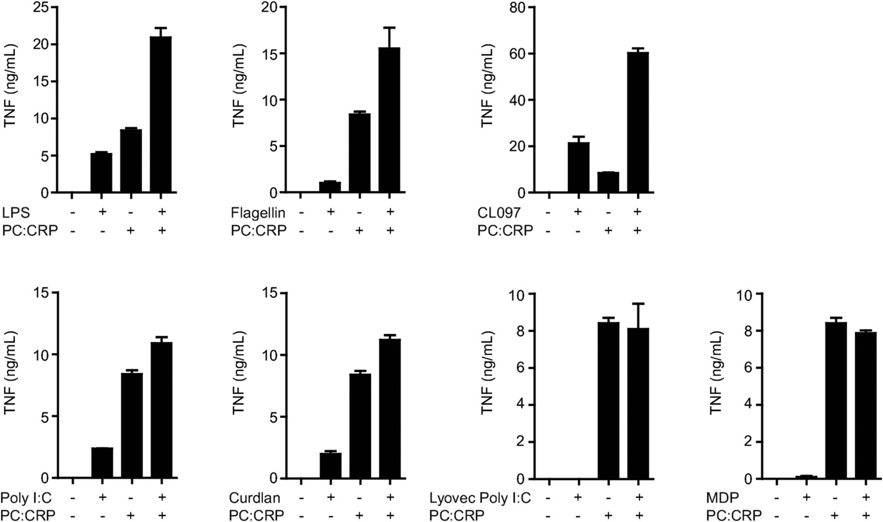 C-Reactive Protein Promotes Inflammation through FcγR-Induced
