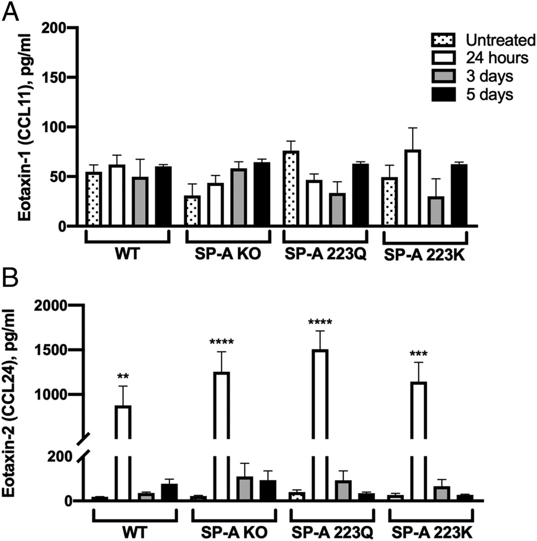 Genetic Variation in Surfactant Protein-A2 Delays Resolution
