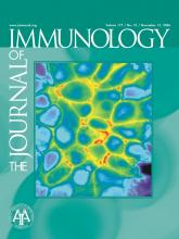 The Journal of Immunology: 177 (10)